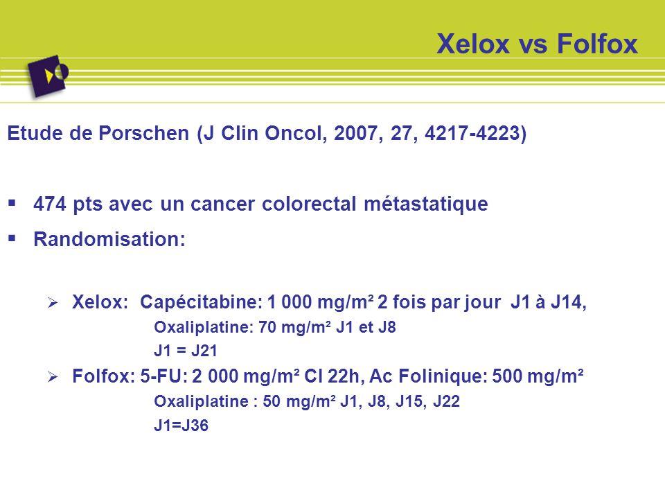 Xelox vs Folfox Résultats: Survie sans progression: 7.1 vs 8.0 mois p= 0.117 Survie globale: 16.8 vs 18.8 mois p = 0.26 Taux de réponse: 48% vs 54% Toxicité: Similaire sauf plus de syndrome main pied dans le bras Xelox
