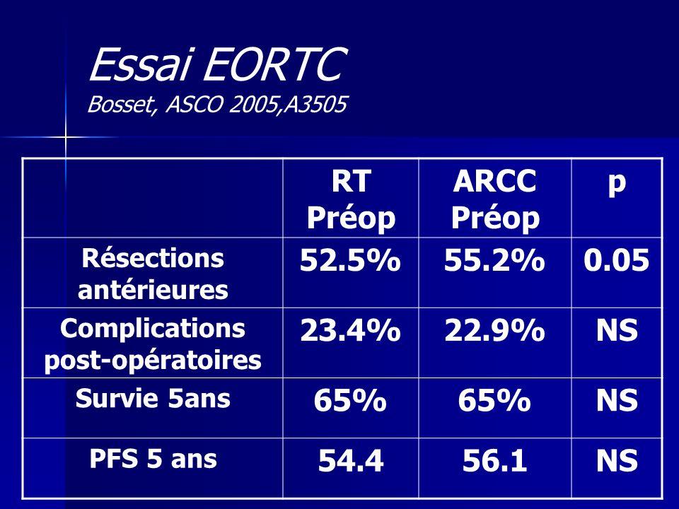 RT Préop ARCC Préop p Résections antérieures 52.5%55.2%0.05 Complications post-opératoires 23.4%22.9%NS Survie 5ans 65% NS PFS 5 ans 54.456.1NS Essai