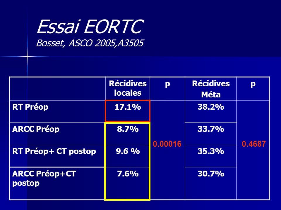 Récidives locales pRécidives Méta p RT Préop17.1% 38.2% ARCC Préop8.7%33.7% RT Préop+ CT postop9.6 %35.3% ARCC Préop+CT postop 7.6%30.7% 0.000160.4687