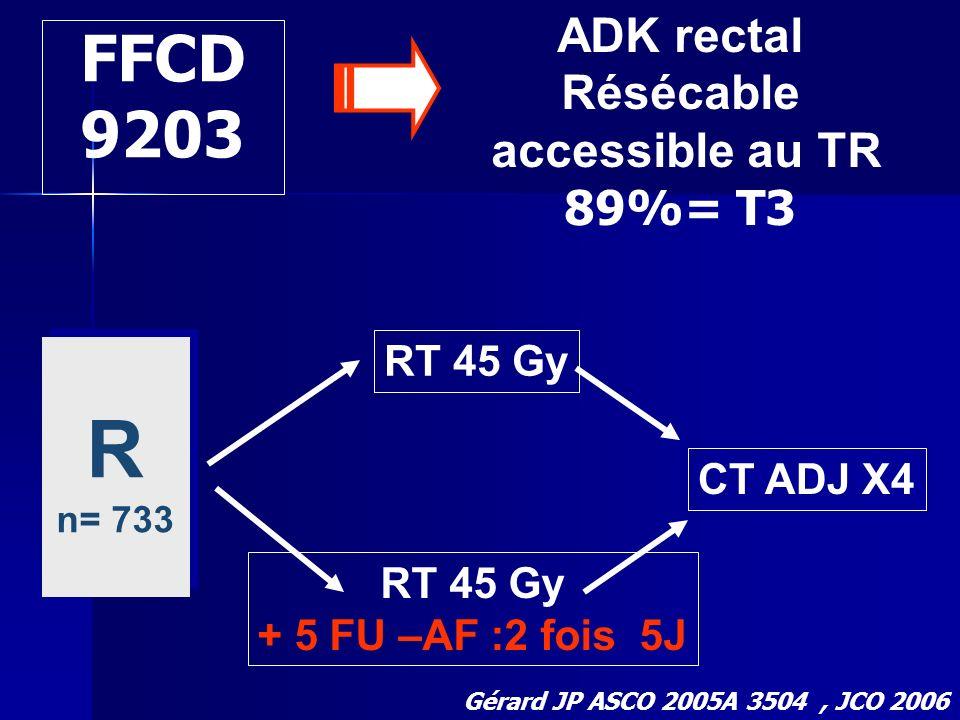 FFCD 9203 ADK rectal Résécable accessible au TR 89%= T3 R n= 733 R n= 733 RT 45 Gy + 5 FU –AF :2 fois 5J CT ADJ X4 Gérard JP ASCO 2005A 3504, JCO 2006