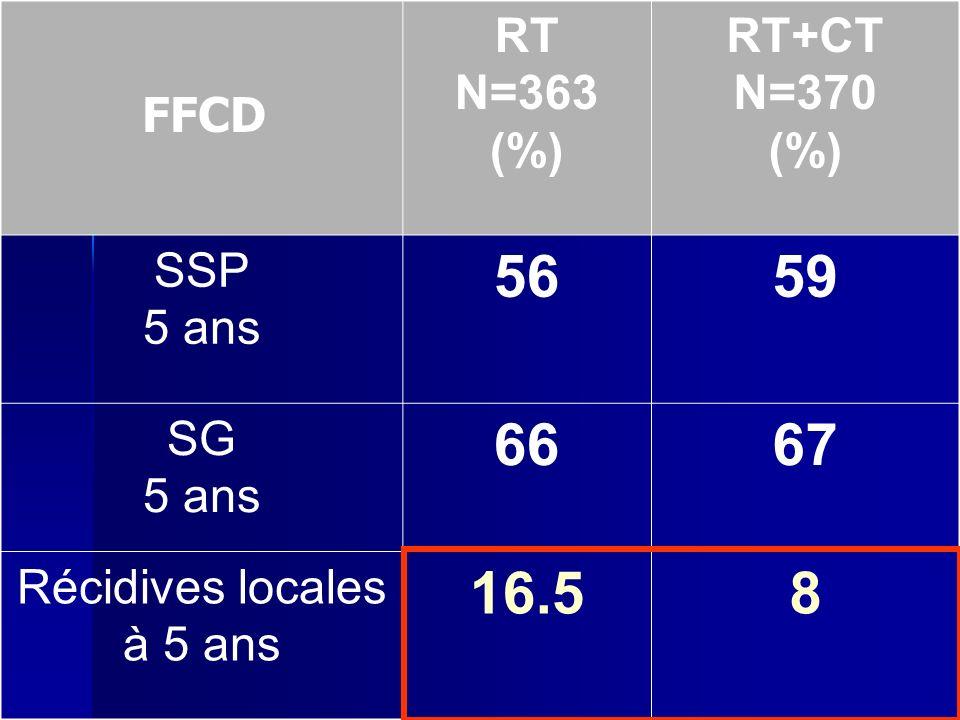 RT N=363 (%) RT+CT N=370 (%) SSP 5 ans 5659 SG 5 ans 6667 Récidives locales à 5 ans 16.58 FFCD