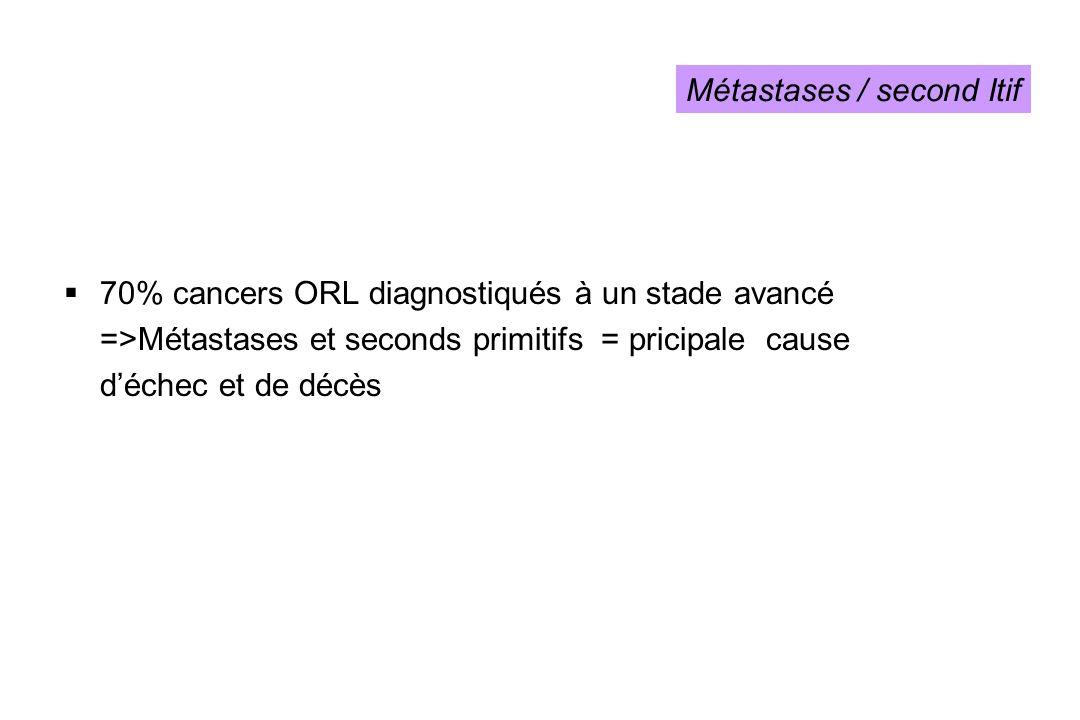 70% cancers ORL diagnostiqués à un stade avancé =>Métastases et seconds primitifs = pricipale cause déchec et de décès Métastases / second Itif
