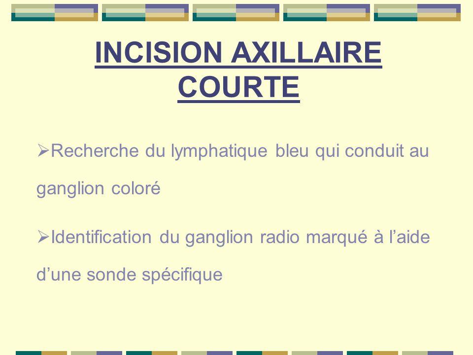 INCISION AXILLAIRE COURTE Recherche du lymphatique bleu qui conduit au ganglion coloré Identification du ganglion radio marqué à laide dune sonde spéc