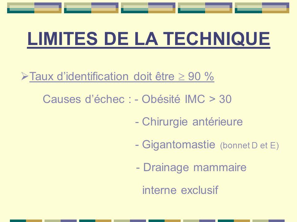 LIMITES DE LA TECHNIQUE Taux didentification doit être 90 % Causes déchec : - Obésité IMC > 30 - Chirurgie antérieure - Gigantomastie (bonnet D et E)