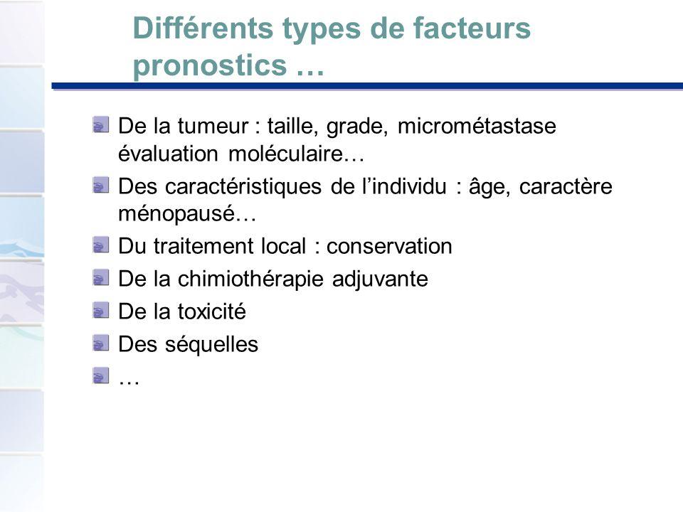 Différents types de facteurs pronostics … De la tumeur : taille, grade, micrométastase évaluation moléculaire… Des caractéristiques de lindividu : âge