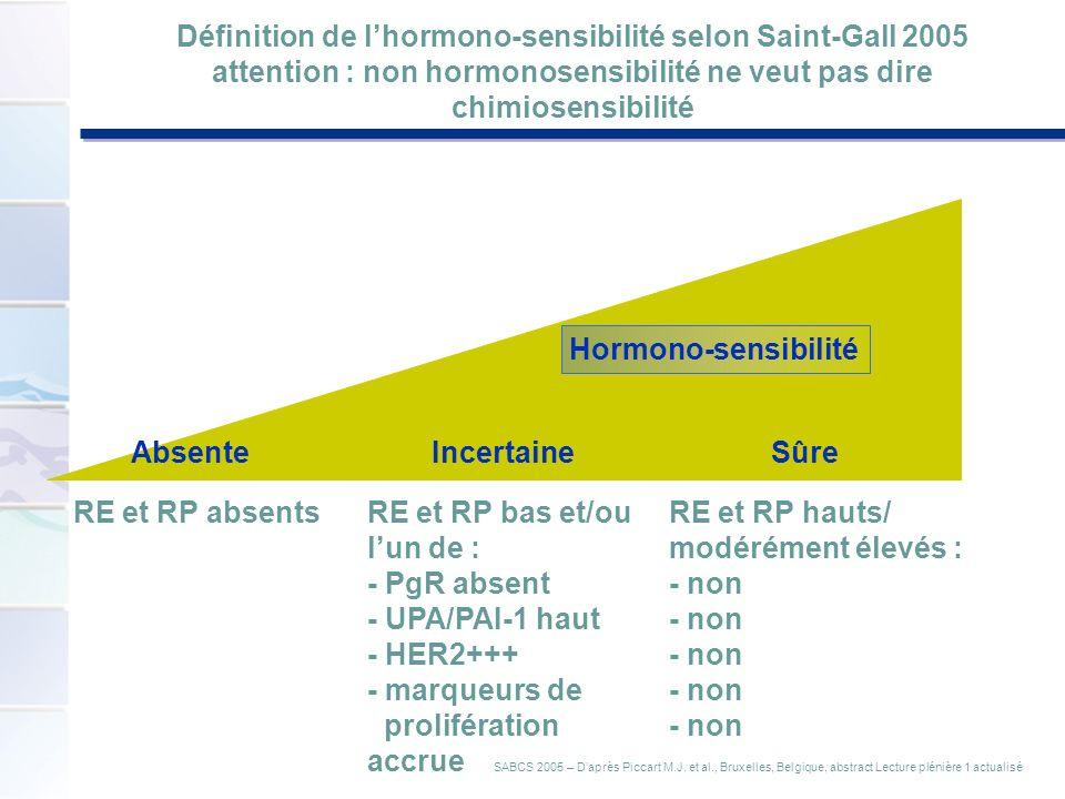 Définition de lhormono-sensibilité selon Saint-Gall 2005 attention : non hormonosensibilité ne veut pas dire chimiosensibilité Hormono-sensibilité RE