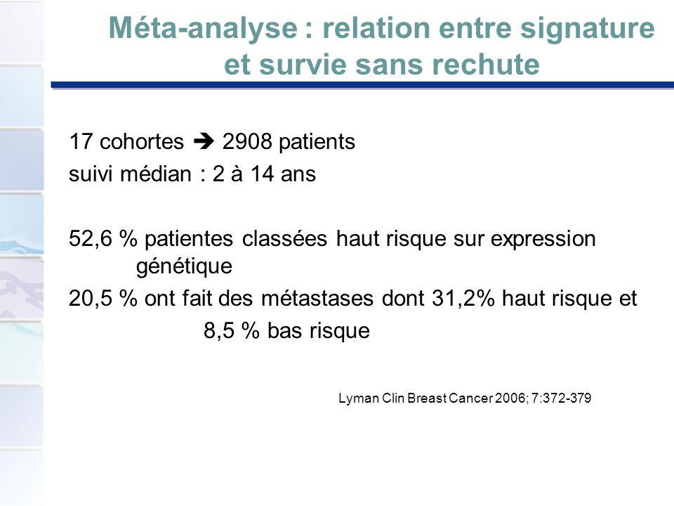 Méta-analyse : relation entre signature et survie sans rechute 17 cohortes 2908 patients suivi médian : 2 à 14 ans 52,6 % patientes classées haut risq