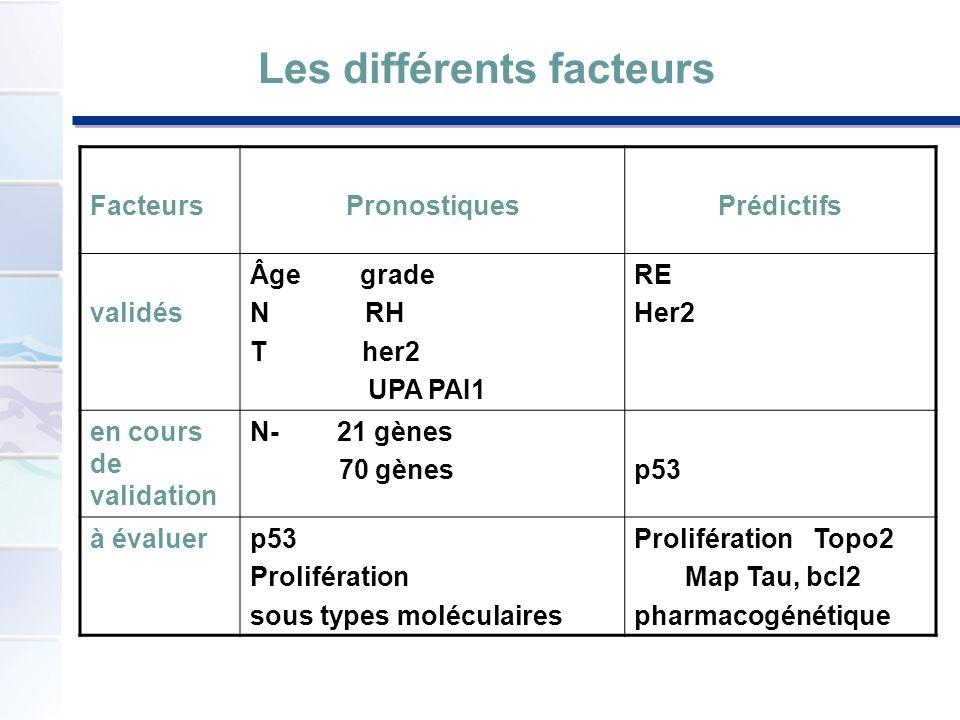 FacteursPronostiquesPrédictifs validés Âge grade N RH T her2 UPA PAI1 RE Her2 en cours de validation N- 21 gènes 70 gènesp53 à évaluerp53 Prolifératio