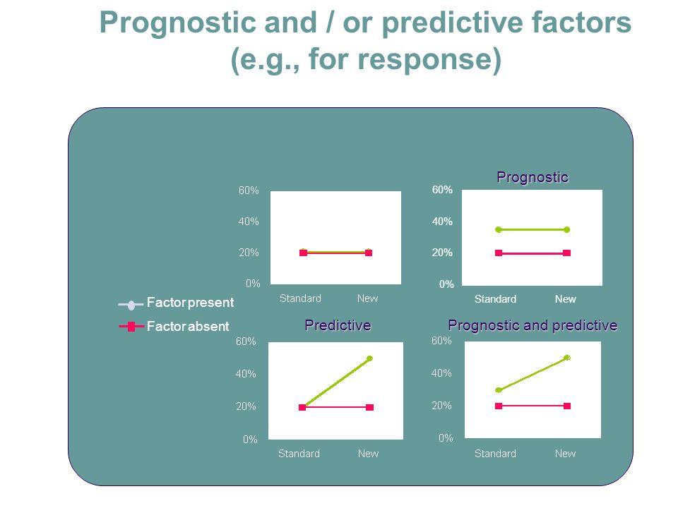Prognostic and / or predictive factors (e.g., for response)Prognostic Predictive Prognostic and predictive Factor present Factor absent 0% 20% 40% 60%