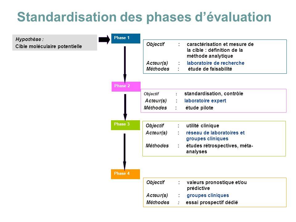 Standardisation des phases dévaluation Hypothèse : Cible moléculaire potentielle Phase 1 Objectif:caractérisation et mesure de la cible : définition d