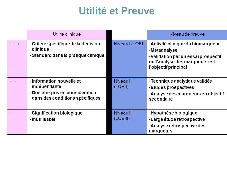 Utilité et Preuve Utilité cliniqueNiveau de preuve + + + - Critère spécifique de la décision clinique - Standard dans la pratique clinique Niveau I (L