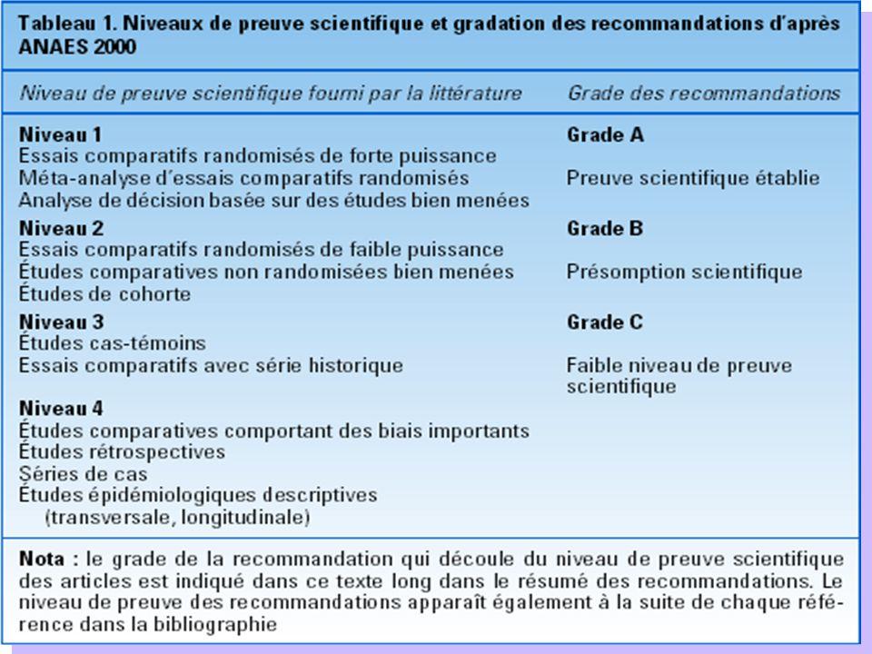 Définition de lhormono-sensibilité selon Saint-Gall 2005 attention : non hormonosensibilité ne veut pas dire chimiosensibilité Hormono-sensibilité RE et RP absents AbsenteIncertaineSûre RE et RP bas et/ou lun de : - PgR absent - UPA/PAI-1 haut - HER2+++ - marqueurs de prolifération accrue RE et RP hauts/ modérément élevés :- non - non- non SABCS 2005 – Daprès Piccart M.J.