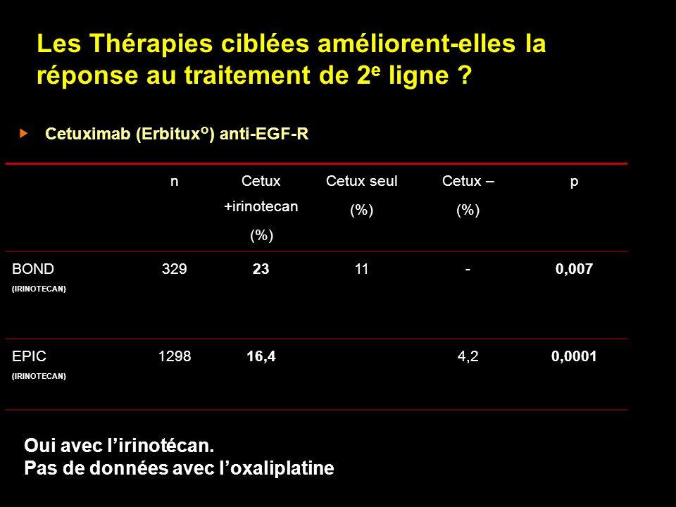 Les Thérapies ciblées améliorent-elles la réponse au traitement de 2 e ligne ? Cetuximab (Erbitux°) anti-EGF-R n Cetux +irinotecan (%) Cetux seul (%)
