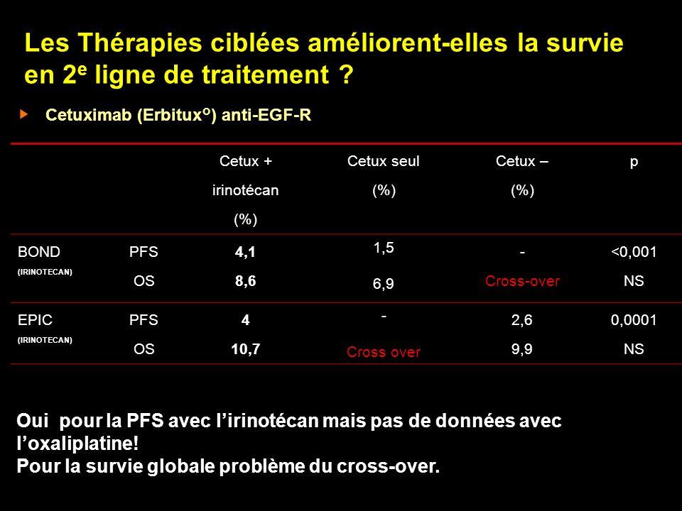 Les Thérapies ciblées améliorent-elles la survie en 2 e ligne de traitement ? Cetuximab (Erbitux°) anti-EGF-R Cetux + irinotécan (%) Cetux seul (%) Ce