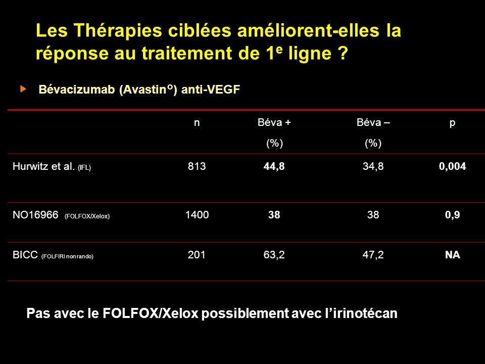 Les Thérapies ciblées améliorent-elles la réponse au traitement de 1 e ligne ? Bévacizumab (Avastin°) anti-VEGF n Béva + (%) Béva – (%) p Hurwitz et a
