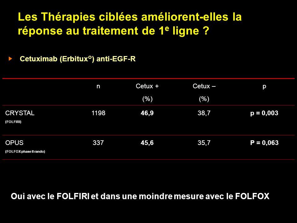 Les Thérapies ciblées améliorent-elles la réponse au traitement de 1 e ligne ? Cetuximab (Erbitux°) anti-EGF-R n Cetux + (%) Cetux – (%) p CRYSTAL (FO