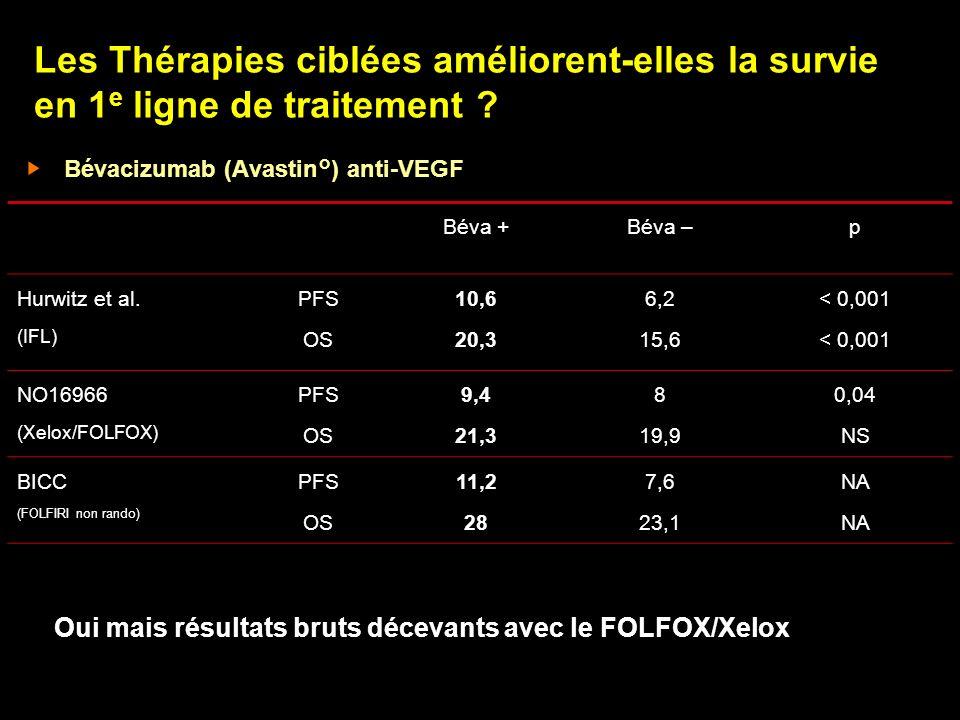Les Thérapies ciblées améliorent-elles la survie en 1 e ligne de traitement ? Bévacizumab (Avastin°) anti-VEGF Béva +Béva –p Hurwitz et al. (IFL) PFS