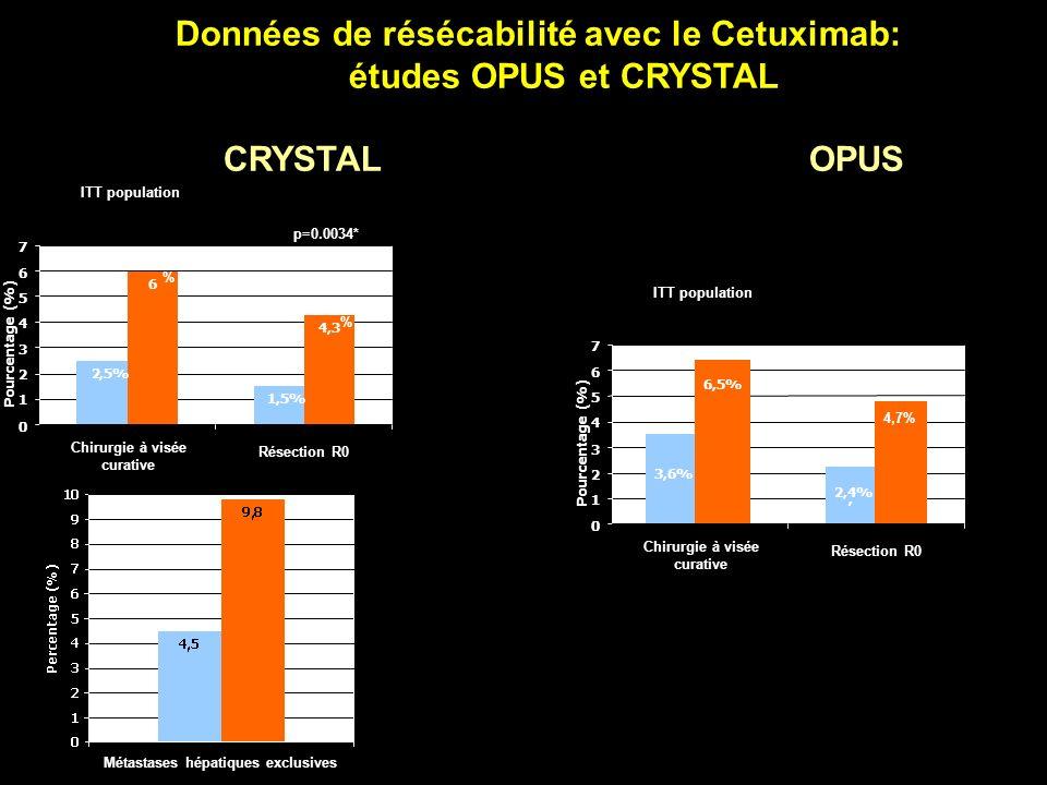 Données de résécabilité avec le Cetuximab: études OPUS et CRYSTAL CRYSTAL OPUS 2,5% 1, 6 4,3 0 1 2 3 4 5 6 7 Pourcentage (%) Chirurgie à visée curativ