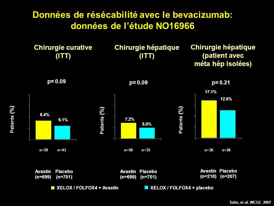 Données de résécabilité avec le bevacizumab: données de létude NO16966 Patients (%) 8.4% 7.2% 17.1% 6.1% 5.0% XELOX / FOLFOX4 + placeboXELOX / FOLFOX4