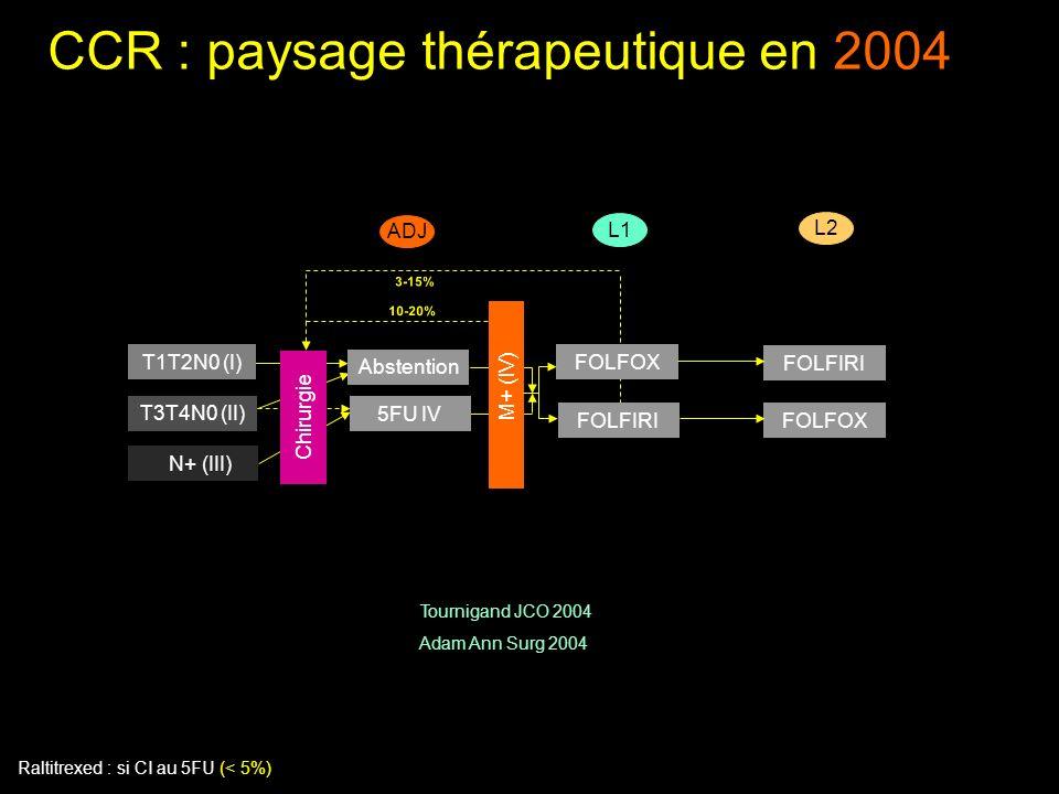 CCR : paysage thérapeutique en 2004 Raltitrexed : si CI au 5FU (< 5%) Adam Ann Surg 2004 Tournigand JCO 2004 M+ (IV) 3-15% T3T4N0 (II) N+ (III) 5FU IV