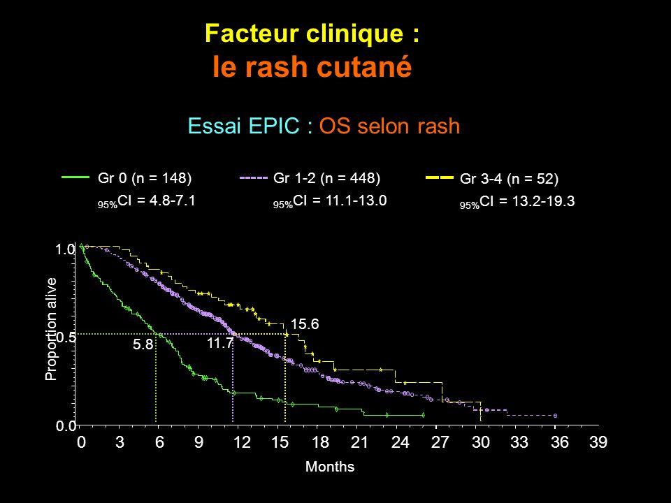 Facteur clinique : le rash cutané Proportion alive 0.0 0.5 1.0 036912151821242730333639 Months 11.7 5.8 15.6 Gr 0 (n = 148) 95% CI = 4.8-7.1 Gr 1-2 (n