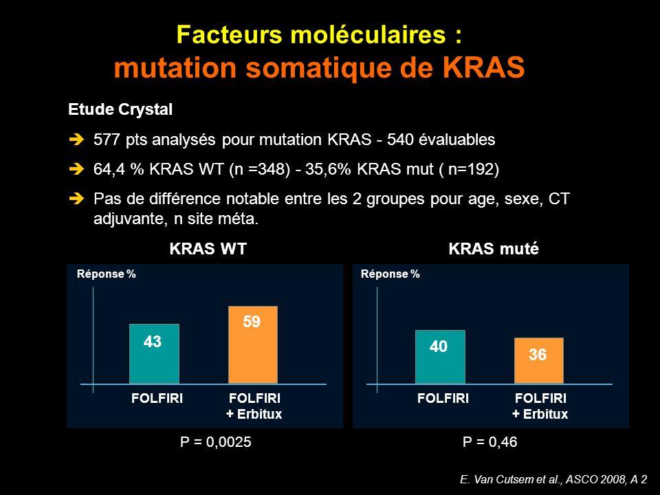 Facteurs moléculaires : mutation somatique de KRAS E. Van Cutsem et al., ASCO 2008, A 2 Etude Crystal 577 pts analysés pour mutation KRAS - 540 évalua