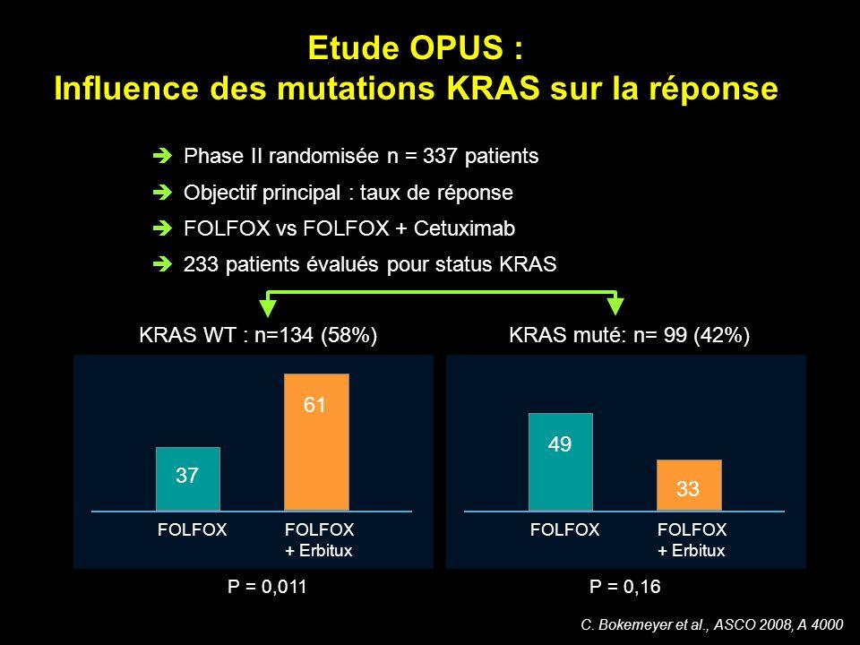 C. Bokemeyer et al., ASCO 2008, A 4000 Phase II randomisée n = 337 patients Objectif principal : taux de réponse FOLFOX vs FOLFOX + Cetuximab 233 pati