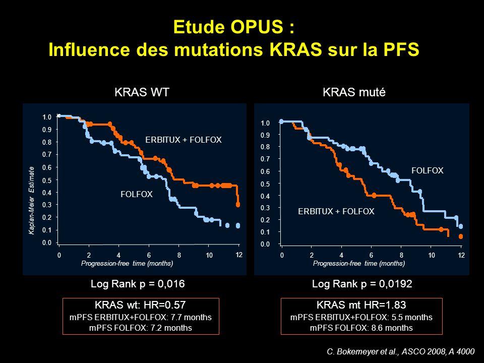 C. Bokemeyer et al., ASCO 2008, A 4000 KRAS WTKRAS muté Log Rank p = 0,016Log Rank p = 0,0192 KRAS wt: HR=0.57 mPFS ERBITUX+FOLFOX: 7.7 months mPFS FO