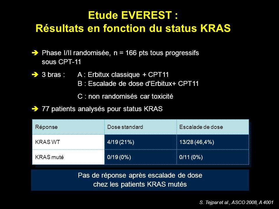S. Tejpar et al., ASCO 2008, A 4001 Etude EVEREST : Résultats en fonction du status KRAS Phase I/II randomisée, n = 166 pts tous progressifs sous CPT-