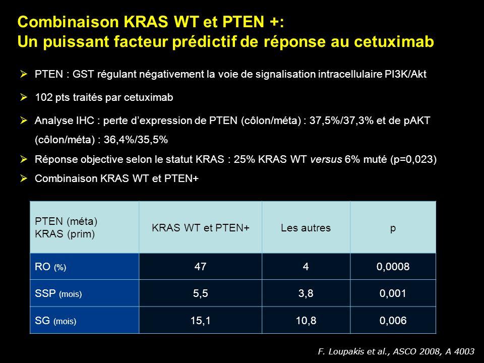 PTEN (méta) KRAS (prim) KRAS WT et PTEN+Les autresp RO (%) 4740,0008 SSP (mois) 5,53,80,001 SG (mois) 15,110,80,006 PTEN : GST régulant négativement l