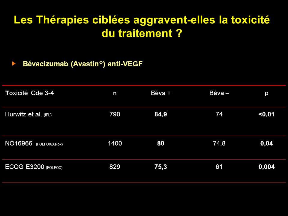 Les Thérapies ciblées aggravent-elles la toxicité du traitement ? Bévacizumab (Avastin°) anti-VEGF Toxicité Gde 3-4nBéva +Béva –p Hurwitz et al. (IFL)
