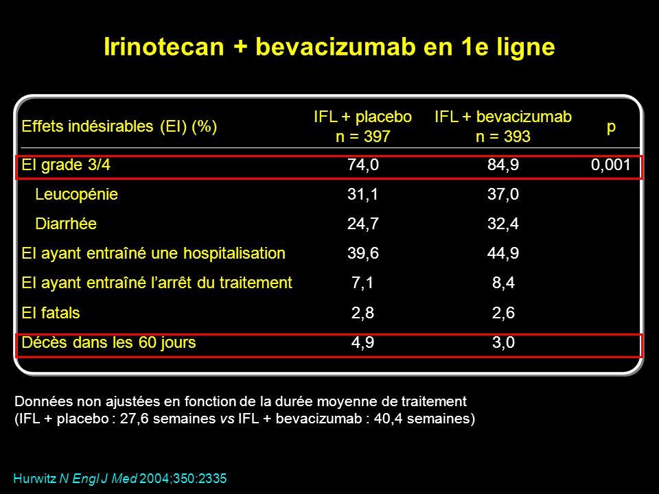 Effets indésirables (EI) (%) IFL + placebo n = 397 IFL + bevacizumab n = 393 p EI grade 3/474,084,90,001 Leucopénie31,137,0 Diarrhée24,732,4 EI ayant