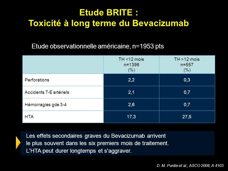 D. M. Purdie et al., ASCO 2008, A 4103 Etude BRITE : Toxicité à long terme du Bevacizumab Etude observationnelle américaine, n=1953 pts TH <12 mois n=