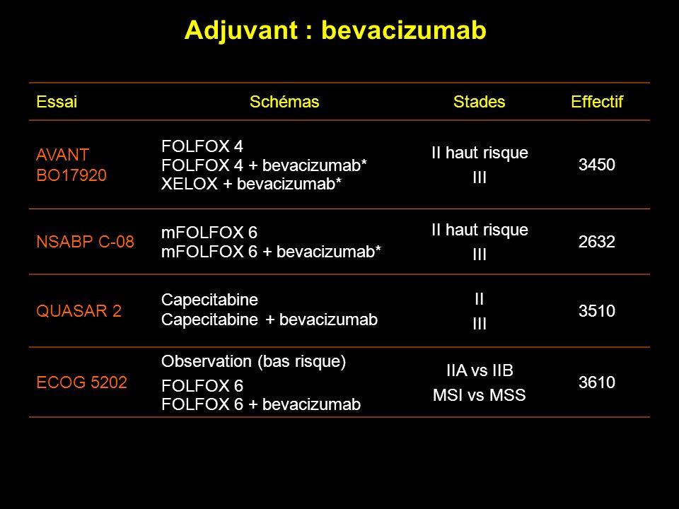 Adjuvant : bevacizumab EssaiSchémasStadesEffectif AVANT BO17920 FOLFOX 4 FOLFOX 4 + bevacizumab* XELOX + bevacizumab* II haut risque III 3450 NSABP C-