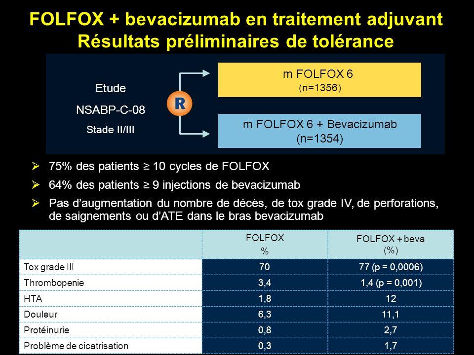 FOLFOX + bevacizumab en traitement adjuvant Résultats préliminaires de tolérance Etude NSABP-C-08 Stade II/III m FOLFOX 6 + Bevacizumab (n=1354) m FOL