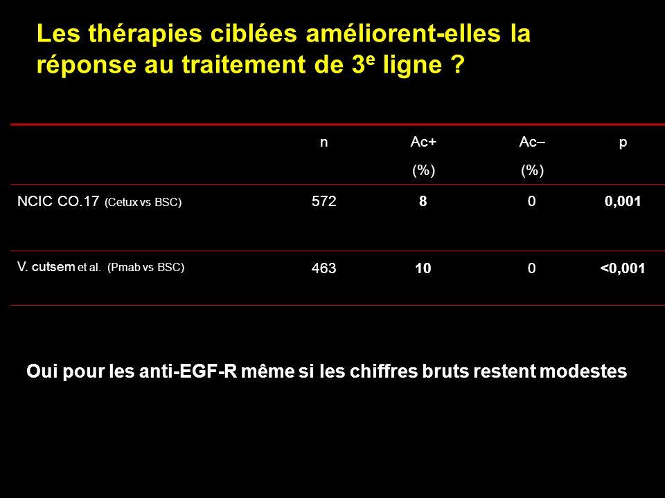 Toxicité grade 3/4 Cetuximab + Irinotecan n = 638 Irinotecan n = 629 EI > 5%457 (71.6)357 (56.8) Diarrhée184 (28.8)102 (16.2) Vomissements39 (6.1)40 (6.4) Fatigue59 (9.2)31 (4.9) Autres Rash acnéiforme52 (8.2%)3 (0.5%) Réaction post-perfusion9 (1.4%)5 (0.8%) Hypomagnésémie9 (3.3%)1 (0.4%) Eng ASCO 2007, # 4003 Cetuximab + irinotecan en 2e ligne Essai EPIC : toxicité