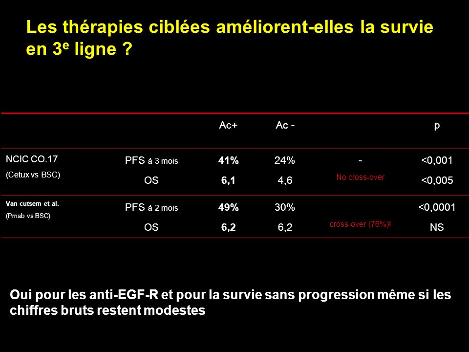 Les thérapies ciblées améliorent-elles la survie en 3 e ligne ? Ac+Ac -p NCIC CO.17 (Cetux vs BSC) PFS à 3 mois OS 41% 6,1 24% 4,6 - No cross-over <0,