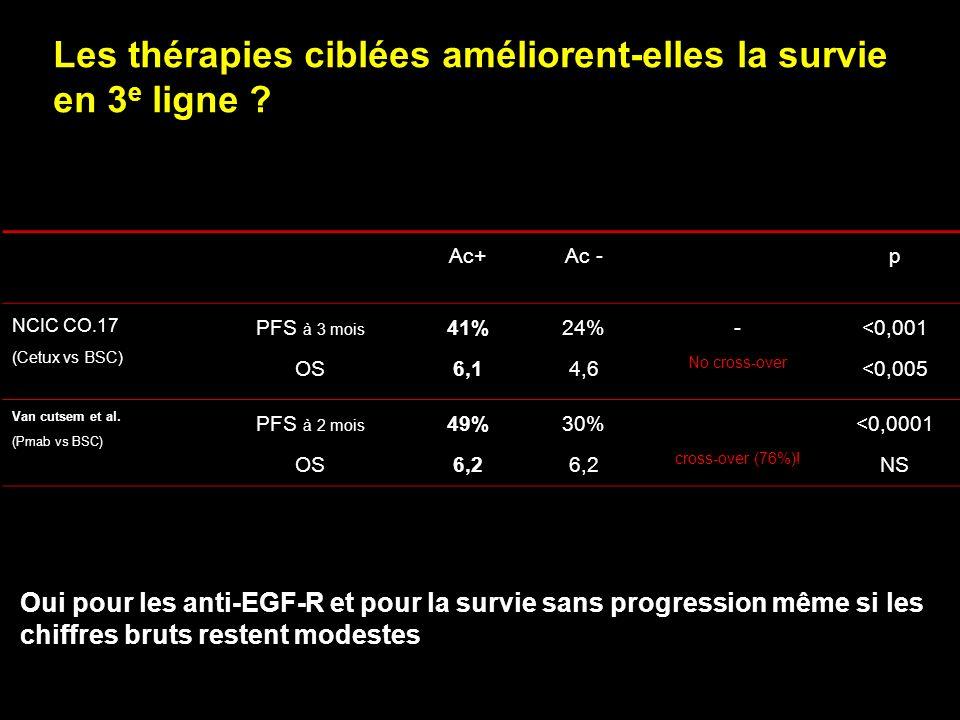 Chirurgie & bevacizumab Scappaticci J Surg Oncol 2005;91:173 Chimiothérapie seule N = 516 Chimiothérapie + bevacizumab N = 616 Chirurgie avant utilisation du bevacizumab 194230 Complications 1 (0,5 %) 3 (1,3 %) Chirurgie au cours de lutilisation du bevacizumab 2975 Complications 1 (3,4 %) 10 (13,3 %)