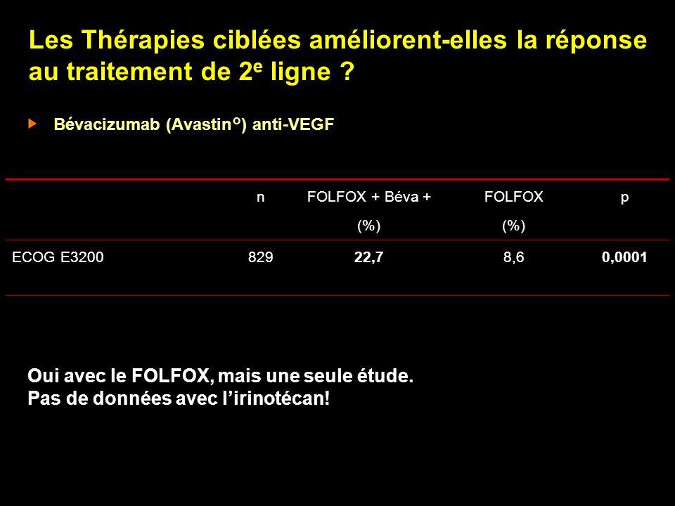 Panitumumab en 1e ligne Phase II, CCR métastatique EGFR+ ( 10%), OMS 0-1 (n = 43) Panitumumab (P) : 2,5 mg/kg/semaine + 5FU-irinotecan (IFL ou FOLFIRI) Objectif principal : tolérance P + IFL (n = 19) P + FOLFIRI (n = 24) Diarrhée grade 3-4 (%)5825* ORR (%)4733 DCR (%)7479 PFS (mois)5.610.9 OS (mois)17non atteinte Hecht ASCO GI 2006, # 237 Aucune réaction allergique ou dhypersensibilité 25 % des patients : arrêt pour toxicité cutanée ou oculaire (jamais sévère) * grade 4 : 0