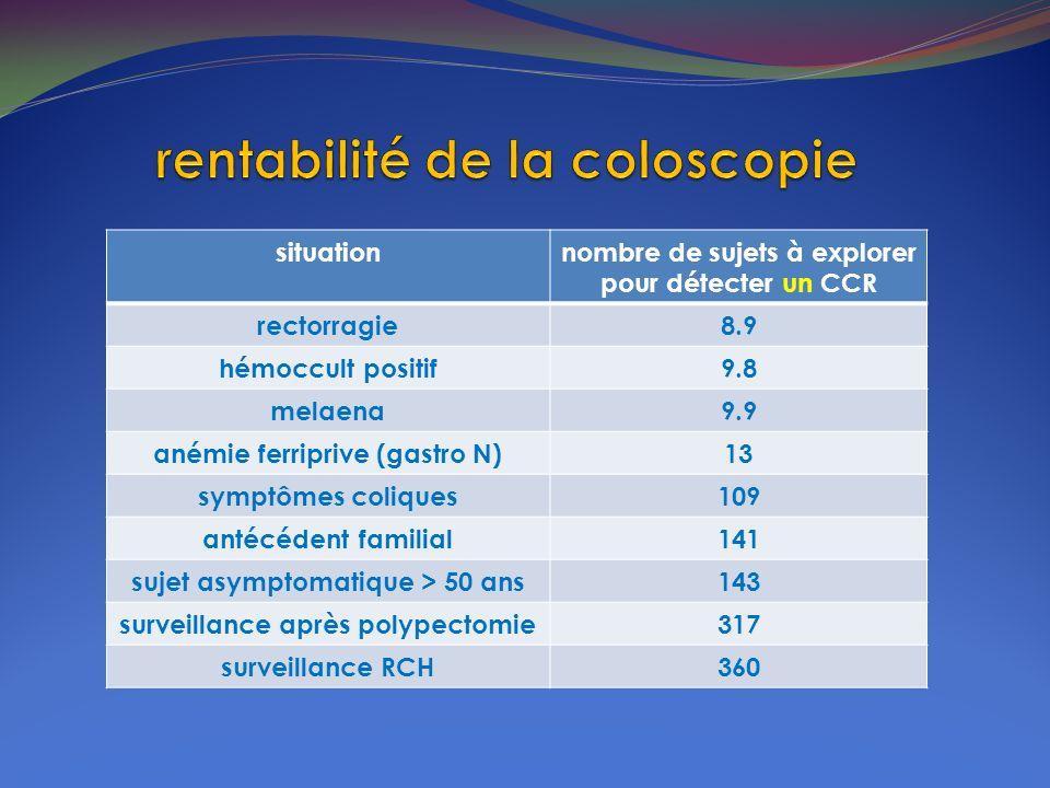 situationnombre de sujets à explorer pour détecter un CCR rectorragie8.9 hémoccult positif9.8 melaena9.9 anémie ferriprive (gastro N)13 symptômes coli