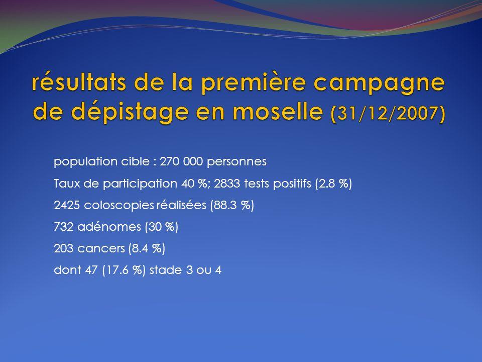 population cible : 270 000 personnes Taux de participation 40 %; 2833 tests positifs (2.8 %) 2425 coloscopies réalisées (88.3 %) 732 adénomes (30 %) 2