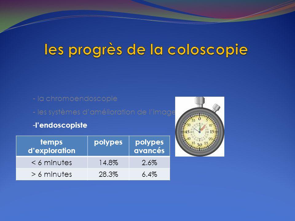 - la chromoendoscopie - les systèmes damélioration de limage - lendoscopiste temps dexploration polypespolypes avancés < 6 minutes14.8%2.6% > 6 minute