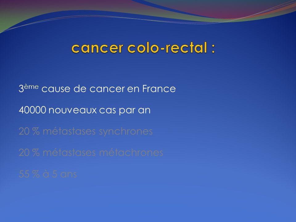 3 ème cause de cancer en France 40000 nouveaux cas par an 20 % métastases synchrones 20 % métastases métachrones 55 % à 5 ans