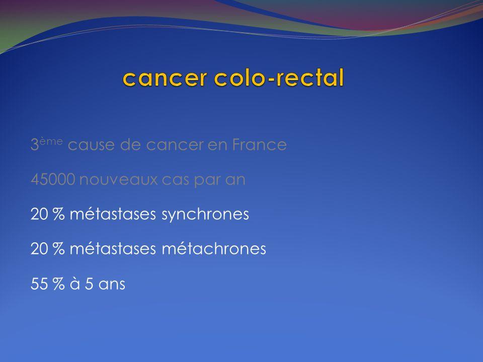 3 ème cause de cancer en France 45000 nouveaux cas par an 20 % métastases synchrones 20 % métastases métachrones 55 % à 5 ans