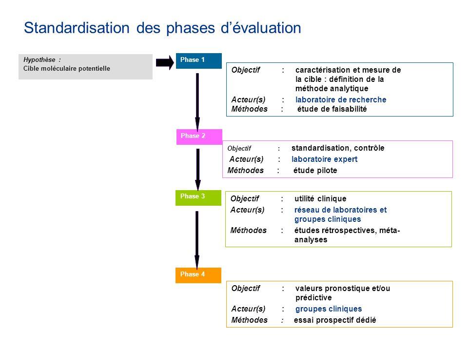 Standardisation des phases dévaluation Hypothèse : Cible moléculaire potentielle Phase 1 Objectif:caractérisation et mesure de la cible : définition de la méthode analytique Acteur(s):laboratoire de recherche Méthodes : étude de faisabilité Phase 2 Objectif: standardisation, contrôle Acteur(s):laboratoire expert Méthodes : étude pilote Phase 3 Objectif:utilité clinique Acteur(s):réseau de laboratoires et groupes cliniques Méthodes:études rétrospectives, méta- analyses Phase 4 Objectif:valeurs pronostique et/ou prédictive Acteur(s):groupes cliniques Méthodes : essai prospectif dédié