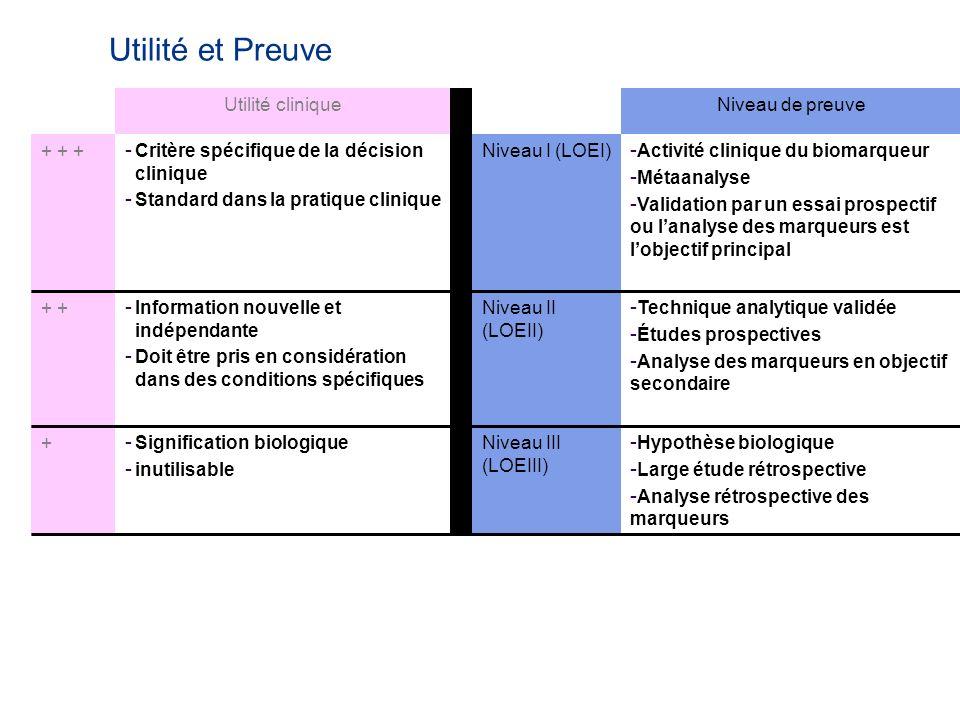 Utilité et Preuve Utilité cliniqueNiveau de preuve + + + - Critère spécifique de la décision clinique - Standard dans la pratique clinique Niveau I (LOEI) - Activité clinique du biomarqueur - Métaanalyse - Validation par un essai prospectif ou lanalyse des marqueurs est lobjectif principal + - Information nouvelle et indépendante - Doit être pris en considération dans des conditions spécifiques Niveau II (LOEII) - Technique analytique validée - Études prospectives - Analyse des marqueurs en objectif secondaire + - Signification biologique - inutilisable Niveau III (LOEIII) - Hypothèse biologique - Large étude rétrospective - Analyse rétrospective des marqueurs