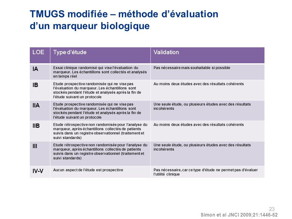TMUGS modifiée – méthode dévaluation dun marqueur biologique LOEType détudeValidation IA Essai clinique randomisé qui vise lévaluation du marqueur.