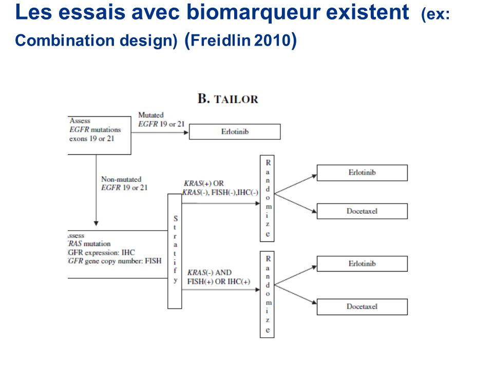 Les essais avec biomarqueur existent (ex: Combination design) ( Freidlin 2010 )
