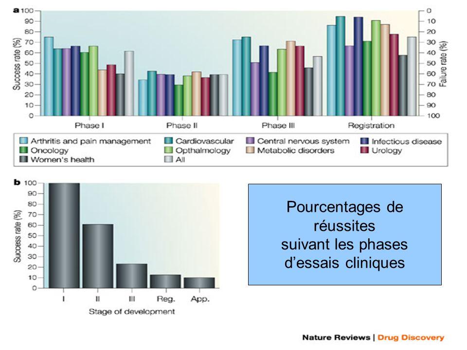 Nature reviews | Drug discovery www.nature.com 2004 Kola I, Nat Rev Drug Discov 3 : 711-5 Pourcentages de réussites suivant les phases dessais cliniques