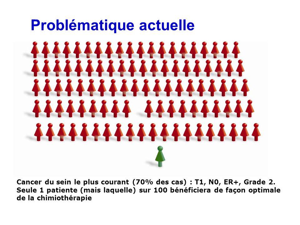 Problématique actuelle Cancer du sein le plus courant (70% des cas) : T1, N0, ER+, Grade 2.